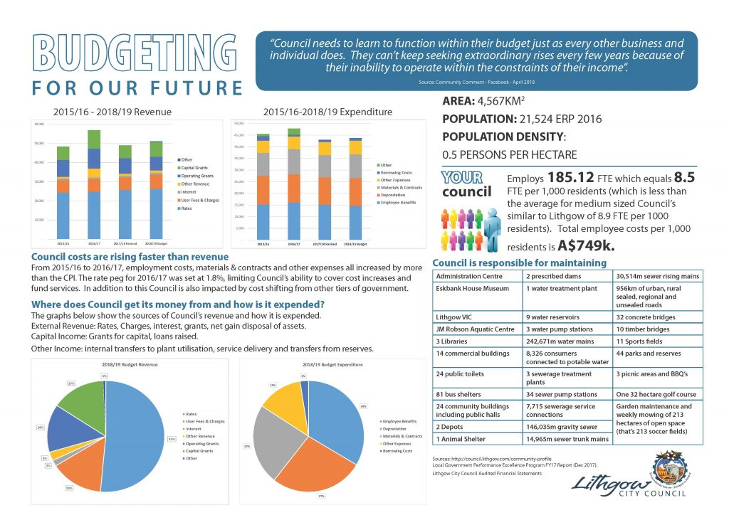 Budgeting for ourfuture